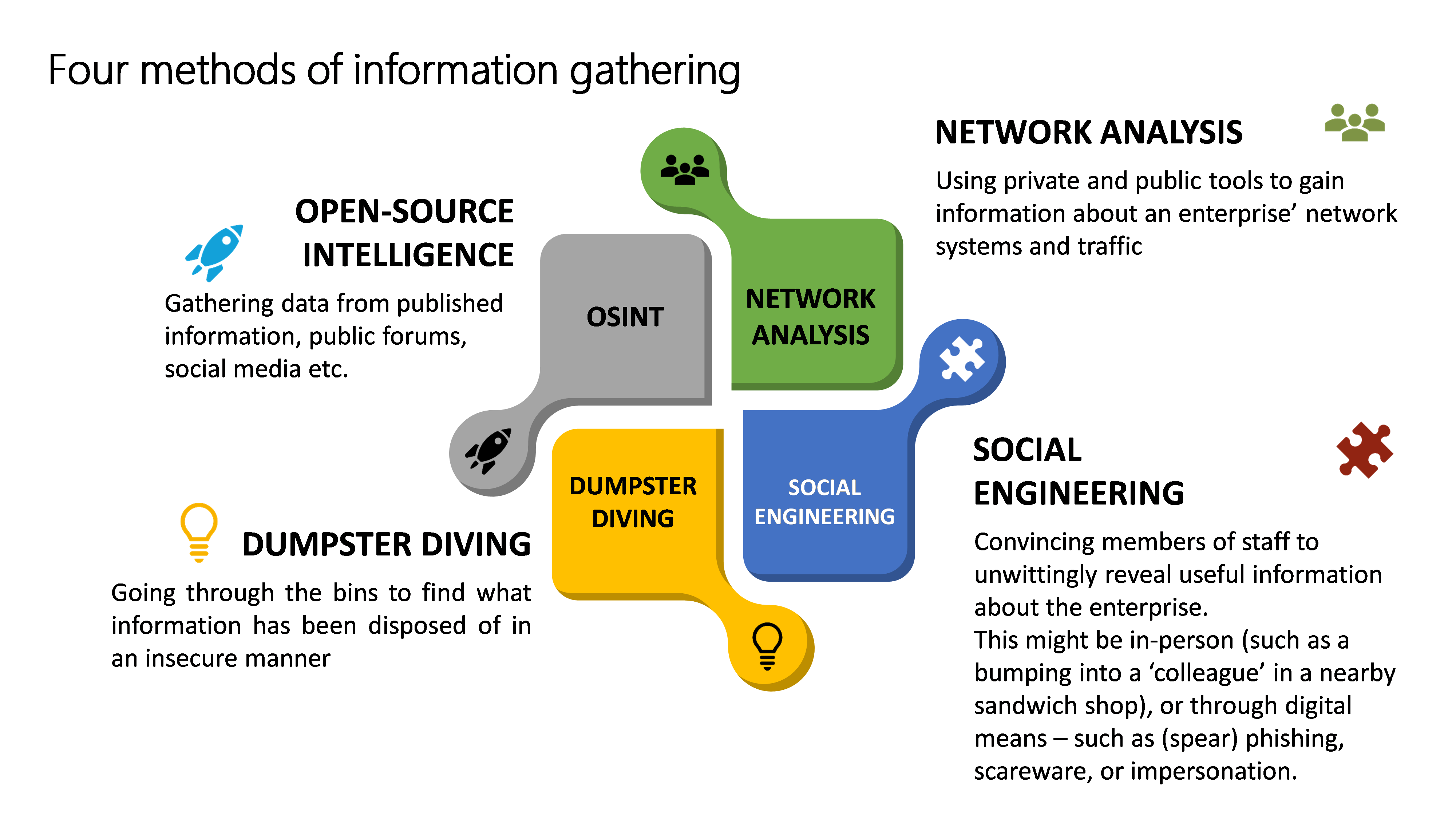 4 methods of gathering information