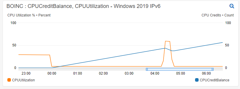 AWS CPU Credit Balance and CPU Utilization at midnight