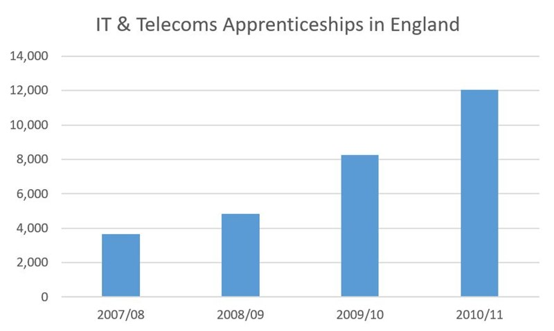 IT and telecoms apprenticeships in the UK QA Ltd