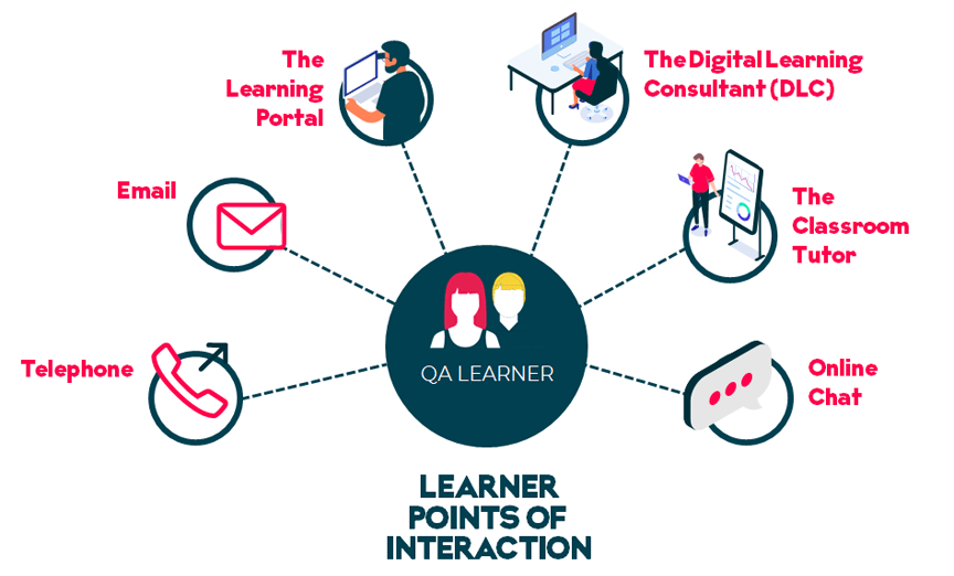 learner points of interaction