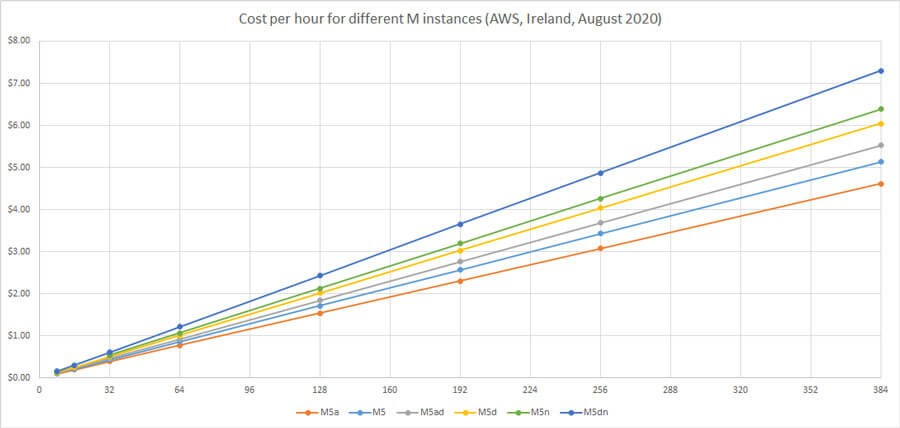 AWS EC2 m instance costs chart